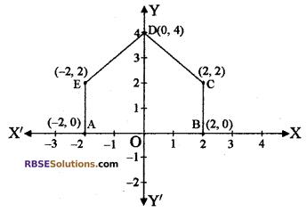 RBSE Solutions for Class 10 Maths Chapter 9 निर्देशांक ज्यामिति Additional Questions 4