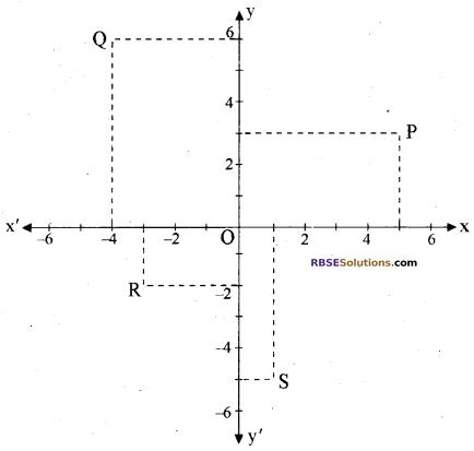 RBSE Solutions for Class 10 Maths Chapter 9 निर्देशांक ज्यामिति Ex 9.1 1