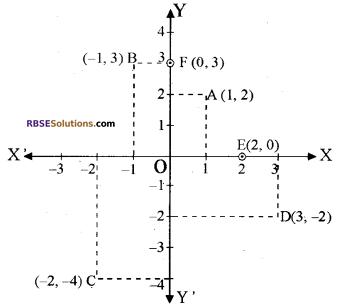 RBSE Solutions for Class 10 Maths Chapter 9 निर्देशांक ज्यामिति Ex 9.1 2