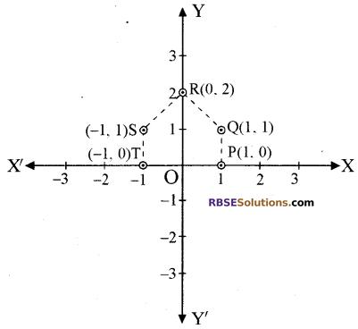 RBSE Solutions for Class 10 Maths Chapter 9 निर्देशांक ज्यामिति Ex 9.1 4