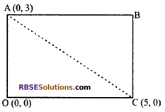 RBSE Solutions for Class 10 Maths Chapter 9 Co-ordinate Geometry Additional Questions 1