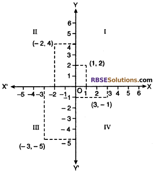 RBSE Solutions for Class 10 Maths Chapter 9 Co-ordinate Geometry Additional Questions 27