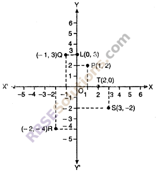 RBSE Solutions for Class 10 Maths Chapter 9 Co-ordinate Geometry Ex 9.1 2