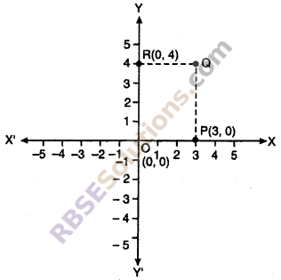 RBSE Solutions for Class 10 Maths Chapter 9 Co-ordinate Geometry Ex 9.1 3