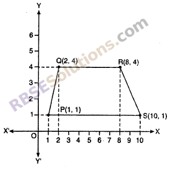 RBSE Solutions for Class 10 Maths Chapter 9 Co-ordinate Geometry Ex 9.1 5