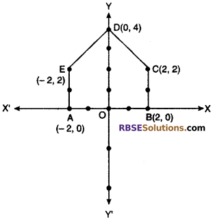 RBSE Solutions for Class 10 Maths Chapter 9 Co-ordinate Geometry Miscellaneous Exercise 11