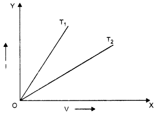 RBSE Solutions for Class 10 Science Chapter 10 Electricity Current image - 15