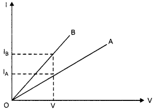 RBSE Solutions for Class 10 Science Chapter 10 Electricity Current image - 18