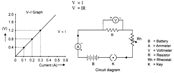 RBSE Solutions for Class 10 Science Chapter 10 Electricity Current image - 46