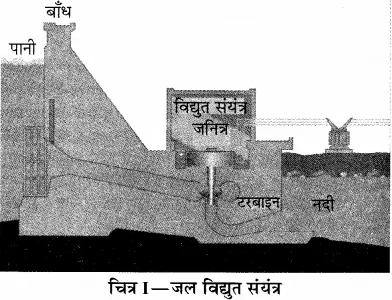 RBSE Solutions for Class 10 Science Chapter 11 कार्य, ऊर्जा और शक्ति image - 10