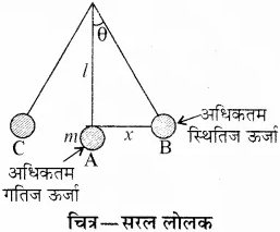 RBSE Solutions for Class 10 Science Chapter 11 कार्य, ऊर्जा और शक्ति image - 17