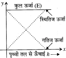 RBSE Solutions for Class 10 Science Chapter 11 कार्य, ऊर्जा और शक्ति image - 20