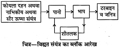 RBSE Solutions for Class 10 Science Chapter 11 कार्य, ऊर्जा और शक्ति image - 27