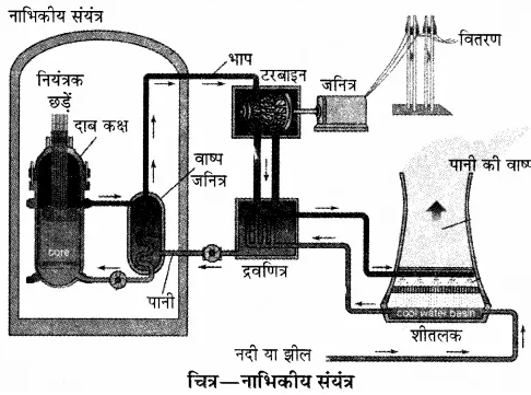 RBSE Solutions for Class 10 Science Chapter 11 कार्य, ऊर्जा और शक्ति image - 33