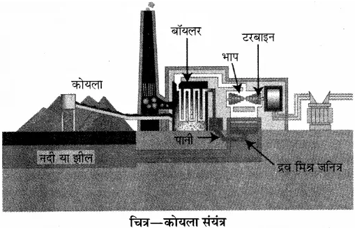 RBSE Solutions for Class 10 Science Chapter 11 कार्य, ऊर्जा और शक्ति image - 9