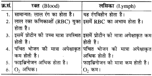 RBSE Solutions for Class 10 Science Chapter 2 मानव तंत्र image - 7