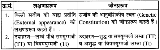 RBSE Solutions for Class 10 Science Chapter 3 आनुवंशिकी image - 1