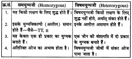RBSE Solutions for Class 10 Science Chapter 3 आनुवंशिकी image - 93