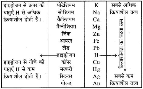RBSE Solutions for Class 10 Science Chapter 6 रासायनिक अभिक्रियाएँ एवं उत्प्रेरक image - 12