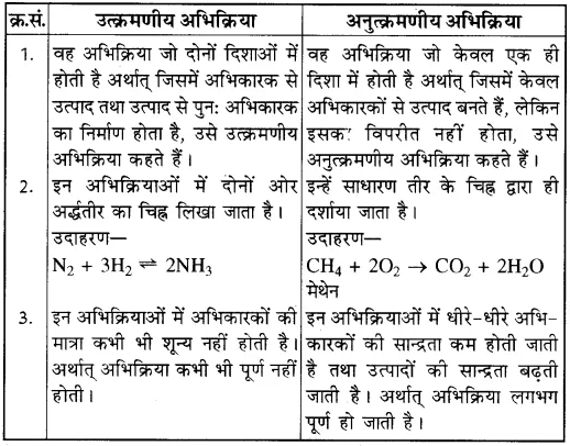 RBSE Solutions for Class 10 Science Chapter 6 रासायनिक अभिक्रियाएँ एवं उत्प्रेरक image - 8