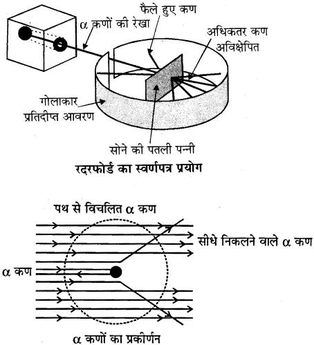 RBSE Solutions for Class 10 Science Chapter 7 परमाणु सिद्धान्त, तत्वों का आवर्ती वर्गीकरण एवं गुणधर्म image - 6