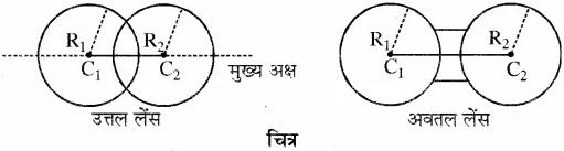 RBSE Solutions for Class 10 Science Chapter 9 प्रकाश image - 11