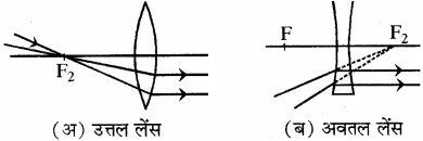 RBSE Solutions for Class 10 Science Chapter 9 प्रकाश image - 13