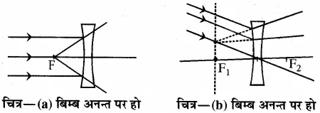 RBSE Solutions for Class 10 Science Chapter 9 प्रकाश image - 15