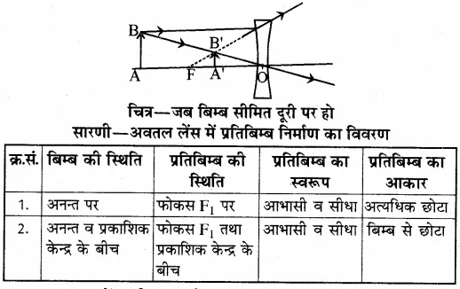 RBSE Solutions for Class 10 Science Chapter 9 प्रकाश image - 16