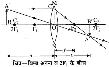 RBSE Solutions for Class 10 Science Chapter 9 प्रकाश image - 17
