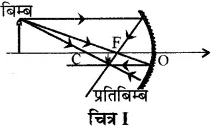 RBSE Solutions for Class 10 Science Chapter 9 प्रकाश image - 18