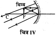 RBSE Solutions for Class 10 Science Chapter 9 प्रकाश image - 21