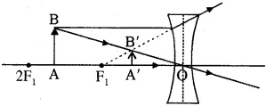 RBSE Solutions for Class 10 Science Chapter 9 प्रकाश image - 28