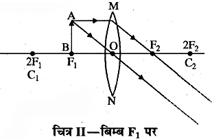 RBSE Solutions for Class 10 Science Chapter 9 प्रकाश image - 31