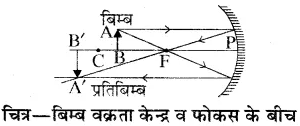 RBSE Solutions for Class 10 Science Chapter 9 प्रकाश image - 4