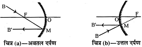 RBSE Solutions for Class 10 Science Chapter 9 प्रकाश image - 60