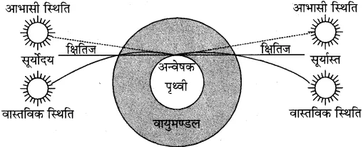 RBSE Solutions for Class 10 Science Chapter 9 प्रकाश image - 68