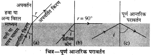 RBSE Solutions for Class 10 Science Chapter 9 प्रकाश image - 69