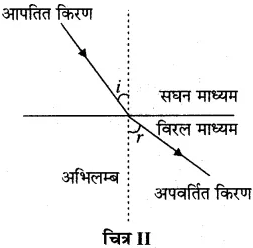 RBSE Solutions for Class 10 Science Chapter 9 प्रकाश image - 7