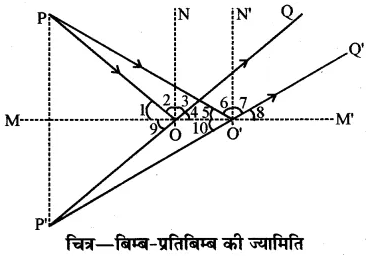 RBSE Solutions for Class 10 Science Chapter 9 प्रकाश image - 80