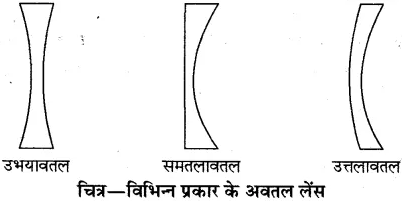 RBSE Solutions for Class 10 Science Chapter 9 प्रकाश image - 9