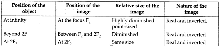 RBSE Solutions for Class 10 Science Chapter 9 Light - 29