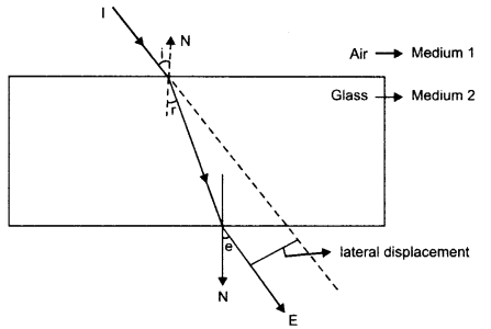 RBSE Solutions for Class 10 Science Chapter 9 Light - 37
