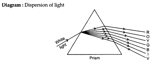 RBSE Solutions for Class 10 Science Chapter 9 Light - 53