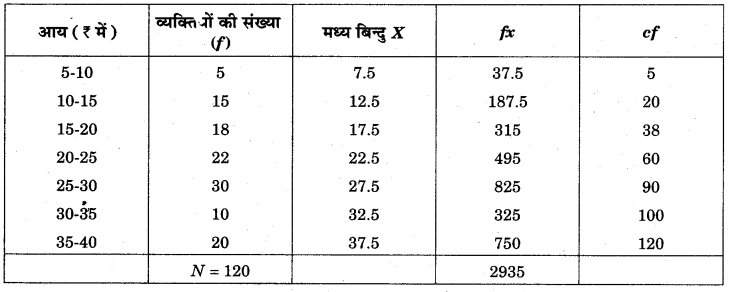 RBSE Solutions for Class 11 Economics Chapter 10 बहुलक 72