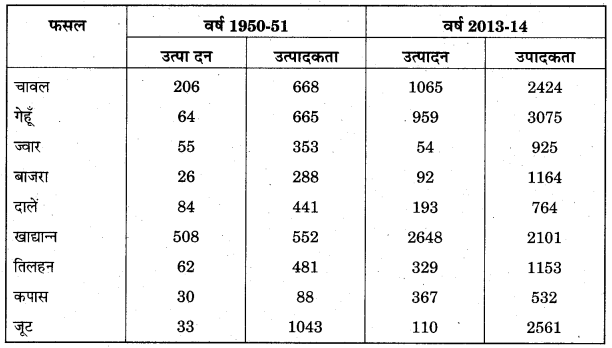 RBSE Solutions for Class 11 Economics Chapter 17 कृषिगत विकास 5