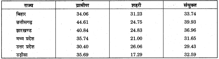 RBSE Solutions for Class 11 Economics Chapter 20 निर्धनता 1