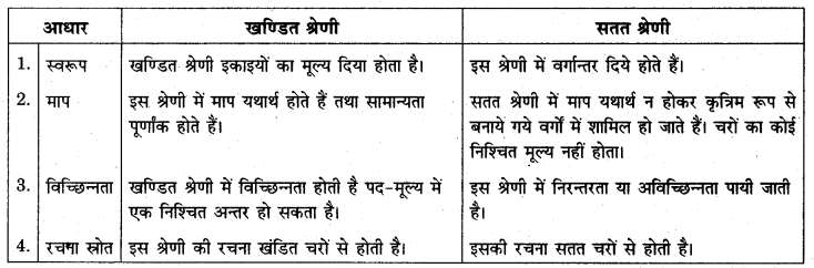 RBSE Solutions for Class 11 Economics Chapter 6 आँकड़ों का वर्गीकरण 4