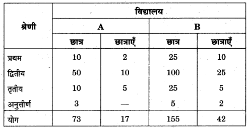 RBSE Solutions for Class 11 Economics Chapter 6 आँकड़ों का वर्गीकरण 5