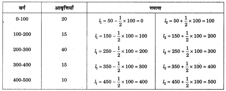 RBSE Solutions for Class 11 Economics Chapter 6 आँकड़ों का वर्गीकरण 10